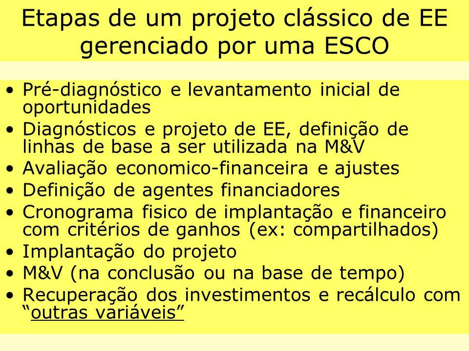 Etapas de um projeto clássico de EE gerenciado por uma ESCO Pré-diagnóstico e levantamento inicial de oportunidades Diagnósticos e projeto de EE, defi