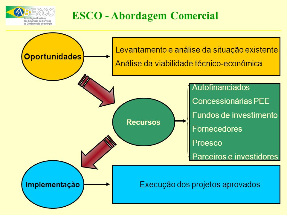 Oportunidades Levantamento e análise da situação existente Análise da viabilidade técnico-econômica Recursos Autofinanciados Concessionárias PEE Fundo