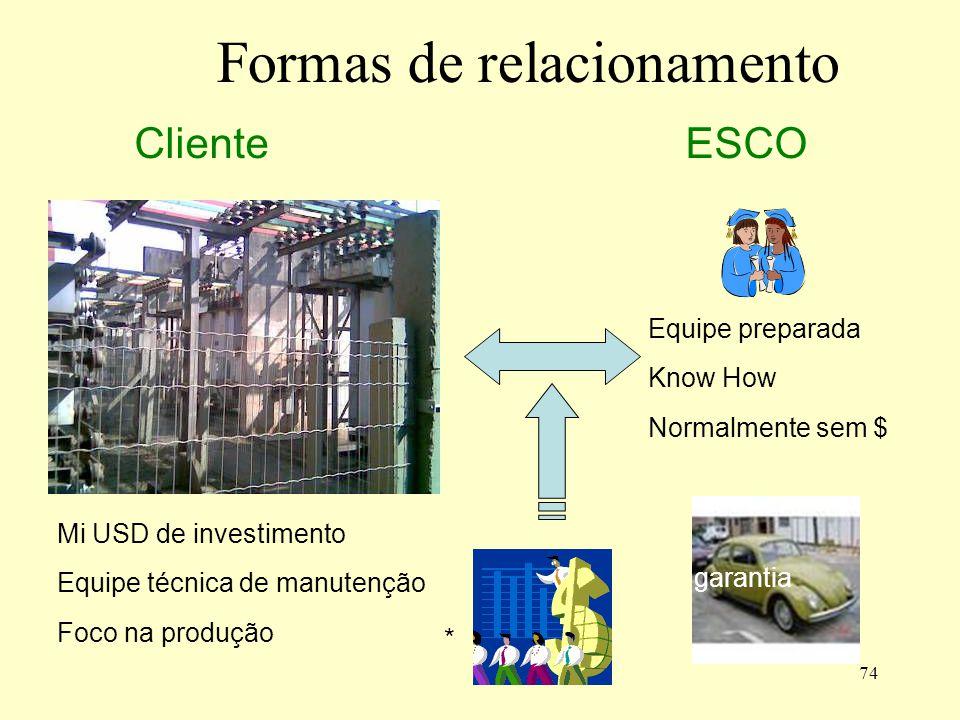 74 Formas de relacionamento Mi USD de investimento Equipe técnica de manutenção Foco na produção Equipe preparada Know How Normalmente sem $ garantia