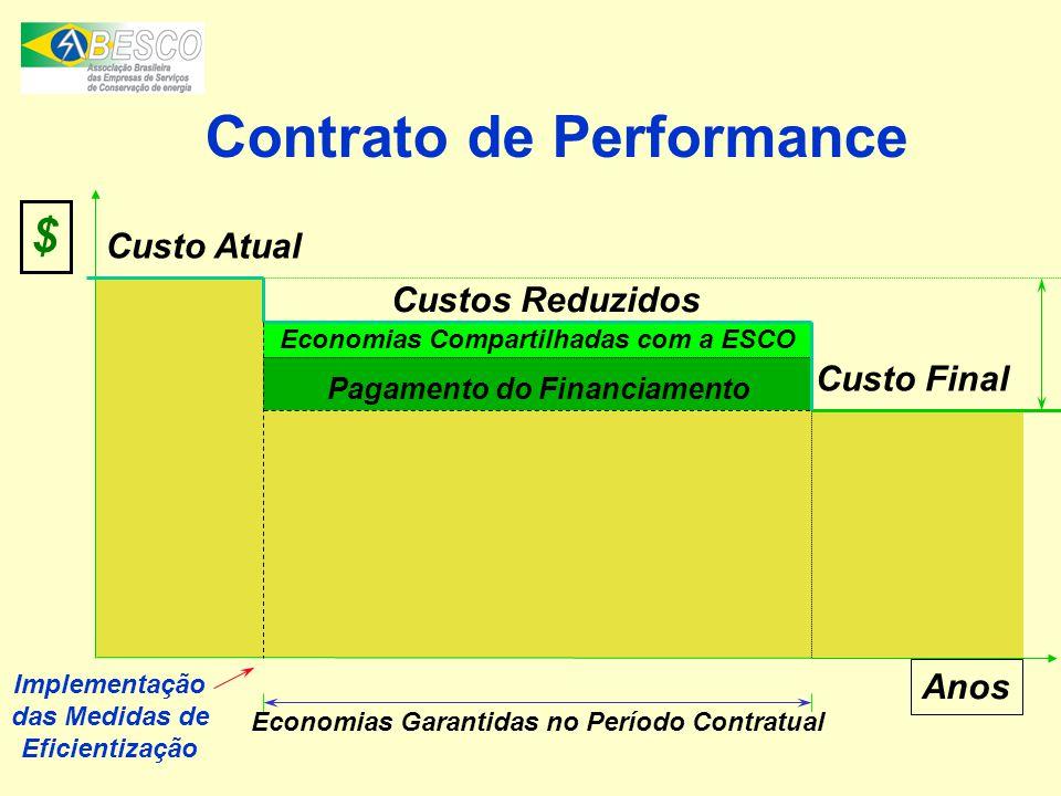 Contrato de Performance Anos Economias Garantidas no Período Contratual Implementação das Medidas de Eficientização $ Custo Atual Custo Final Economia