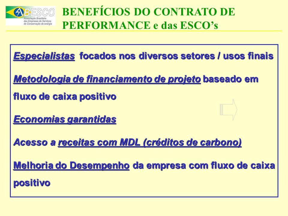 BENEFÍCIOS DO CONTRATO DE PERFORMANCE e das ESCO's Especialistas focados nos diversos setores / usos finais Metodologia de financiamento de projeto ba