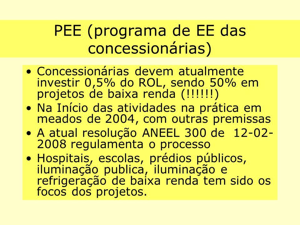 PEE (programa de EE das concessionárias) Concessionárias devem atualmente investir 0,5% do ROL, sendo 50% em projetos de baixa renda (!!!!!!) Na Iníci