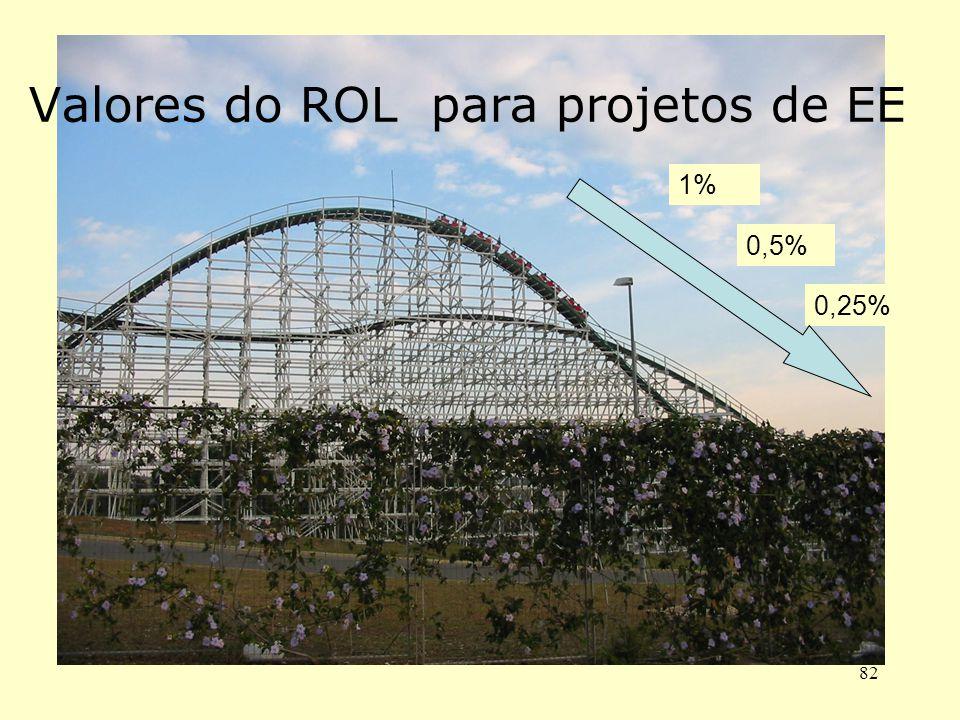 82 Valores do ROL para projetos de EE 1% 0,5% 0,25%