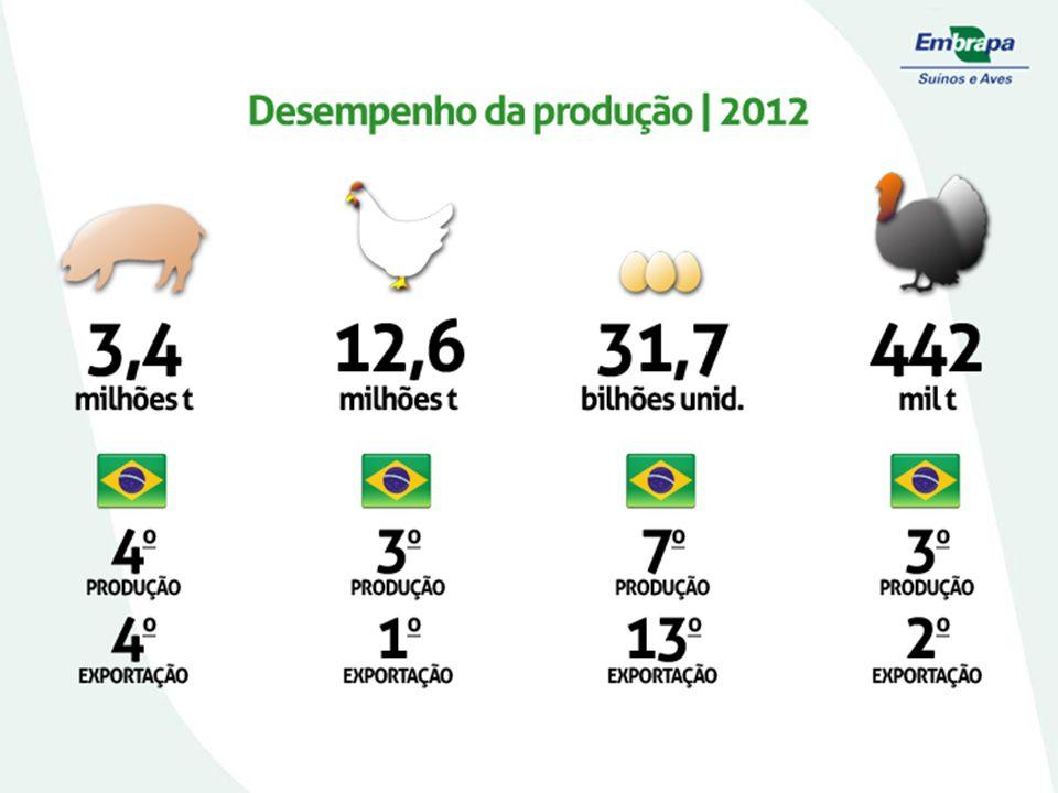 Produção Brasileira - Frango e ovos Fonte: FAOSTAT