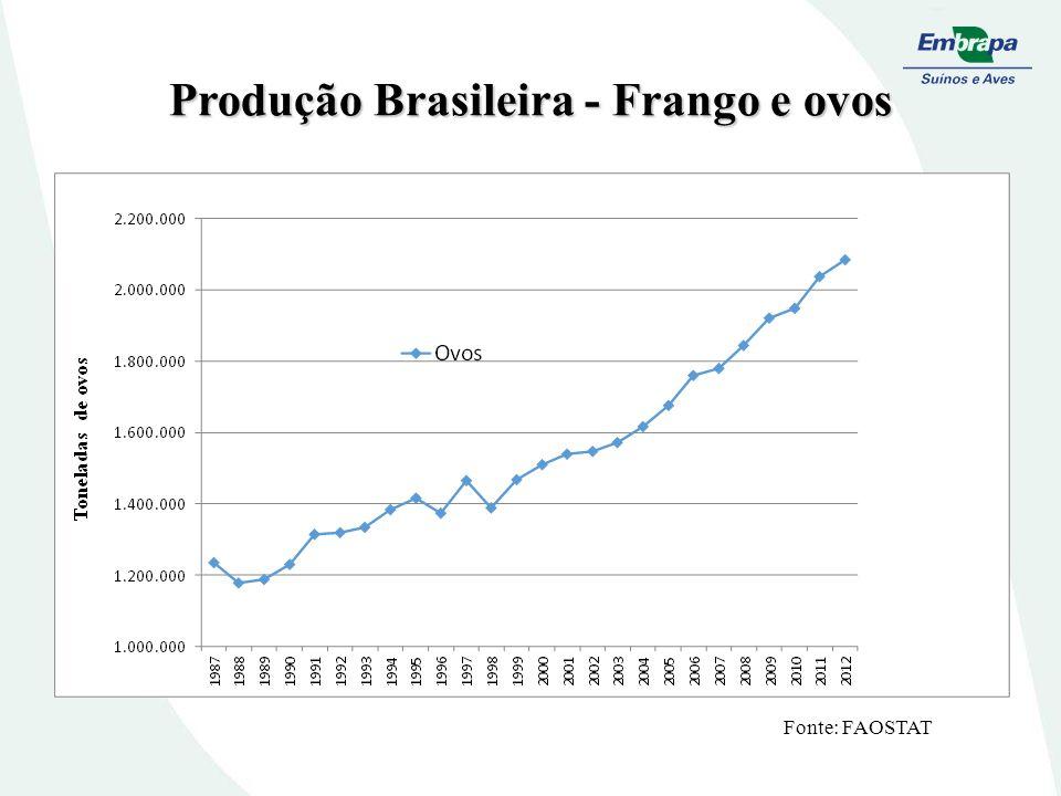 Distribuição dos Benefícios do Desenvolvimento Tecnológico Suínos e frango Benefício econômico total do frango 37 a 177 milhões de reais.