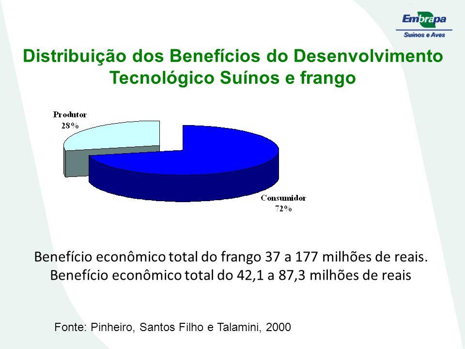 CONTROLE DA RAÇÃO Biosseguridade na fábrica; Ingredientes de qualidade; Tratamentos das rações;