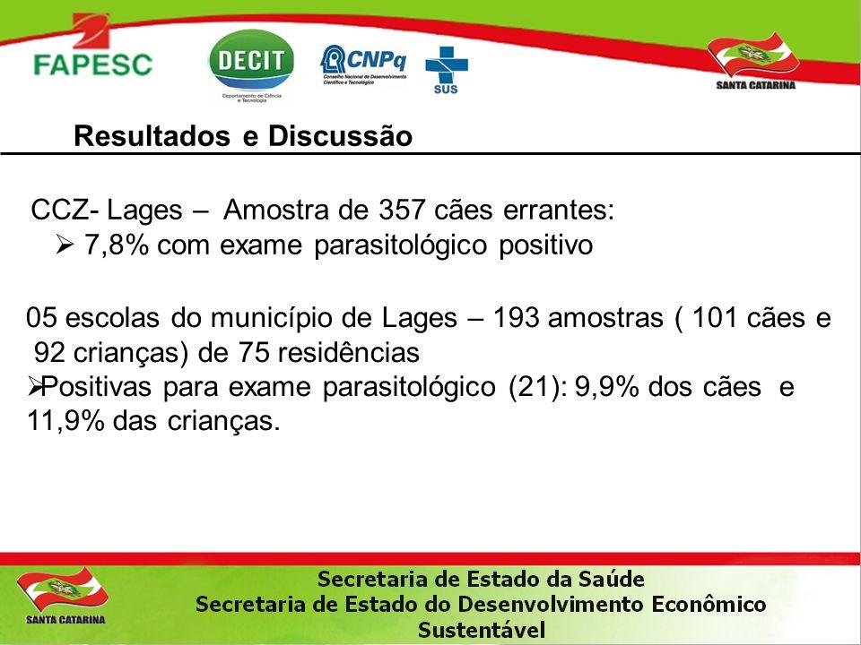 Resultados e Discussão CCZ- Lages – Amostra de 357 cães errantes:  7,8% com exame parasitológico positivo 05 escolas do município de Lages – 193 amos