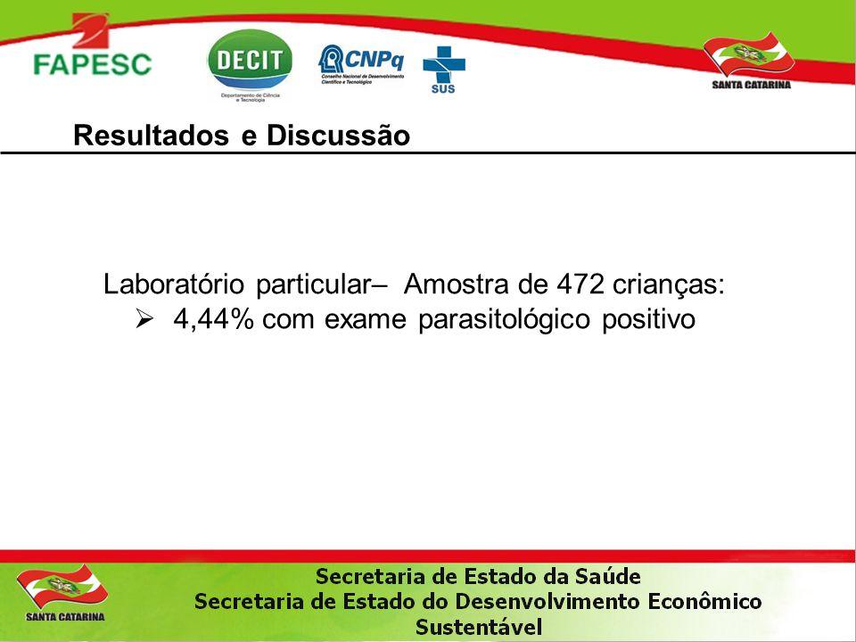 Resultados e Discussão Laboratório particular– Amostra de 472 crianças:  4,44% com exame parasitológico positivo