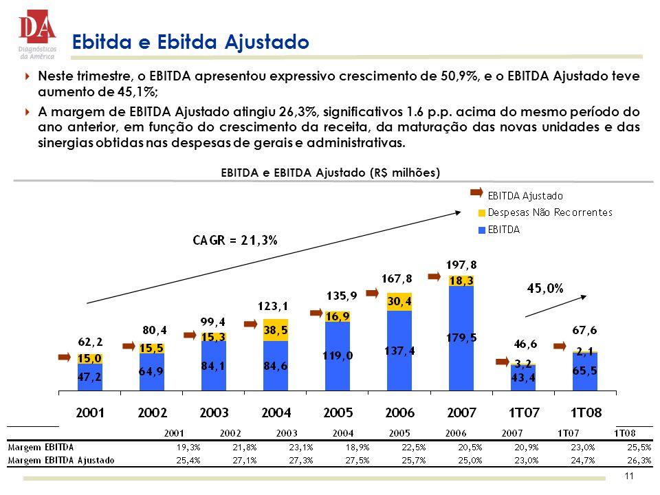11 Ebitda e Ebitda Ajustado  Neste trimestre, o EBITDA apresentou expressivo crescimento de 50,9%, e o EBITDA Ajustado teve aumento de 45,1%;  A margem de EBITDA Ajustado atingiu 26,3%, significativos 1.6 p.p.