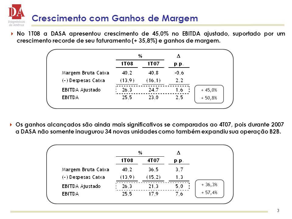 3 Crescimento com Ganhos de Margem  No 1T08 a DASA apresentou crescimento de 45,0% no EBITDA ajustado, suportado por um crescimento recorde de seu faturamento (+ 35,8%) e ganhos de margem.