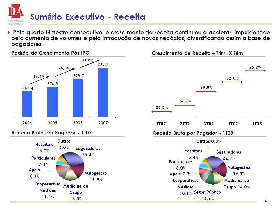 4 Sum á rio Executivo - Receita  Pelo quarto trimestre consecutivo, o crescimento da receita continuou a acelerar, impulsionado pelo aumento de volumes e pela introdução de novos negócios, diversificando assim a base de pagadores.