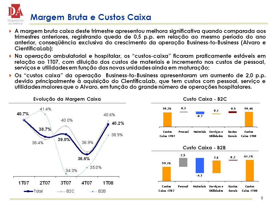 9 Margem Bruta e Custos Caixa  A margem bruta caixa deste trimestre apresentou melhora significativa quando comparada aos trimestres anteriores, registrando queda de 0,5 p.p.