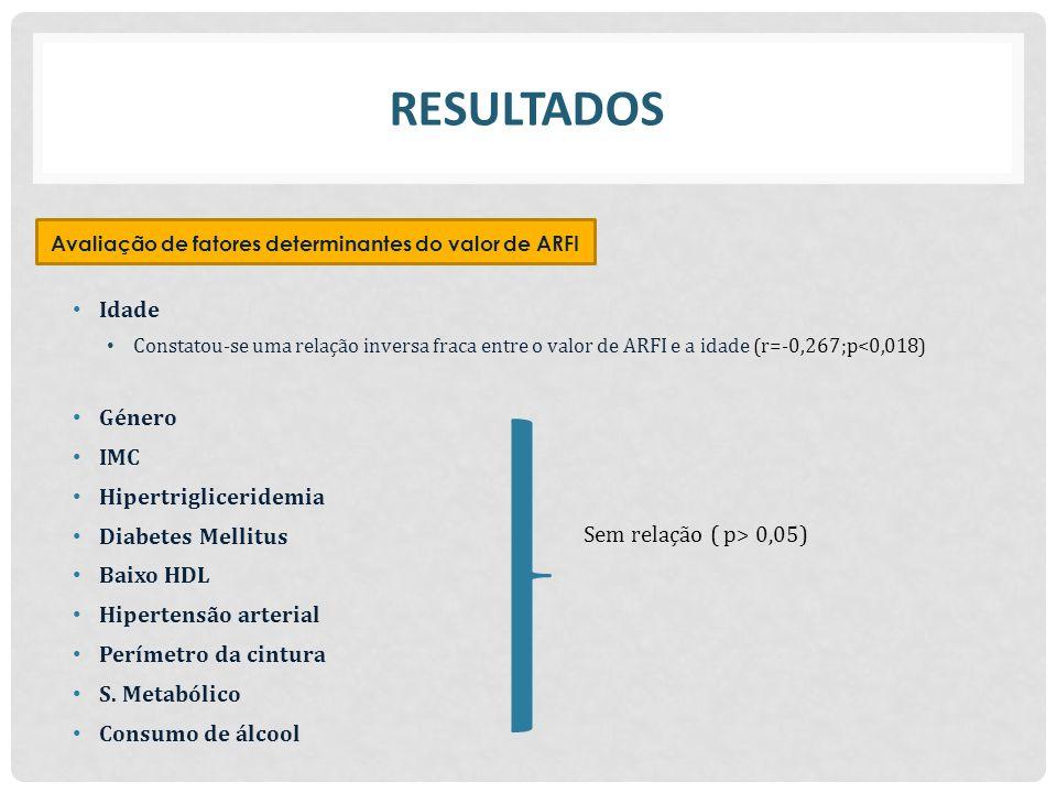 Idade Constatou-se uma relação inversa fraca entre o valor de ARFI e a idade (r=-0,267;p<0,018) RESULTADOS Avaliação de fatores determinantes do valor de ARFI Género IMC Hipertrigliceridemia Diabetes Mellitus Baixo HDL Hipertensão arterial Perímetro da cintura S.
