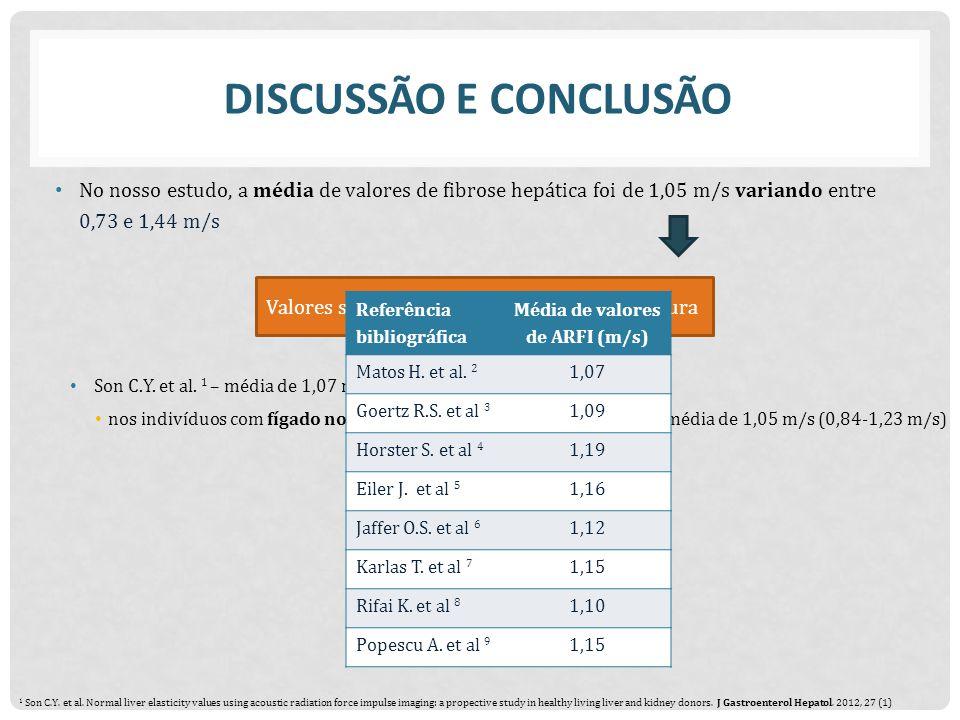 DISCUSSÃO E CONCLUSÃO No nosso estudo, a média de valores de fibrose hepática foi de 1,05 m/s variando entre 0,73 e 1,44 m/s Valores semelhantes aos descritos na Literatura Son C.Y.
