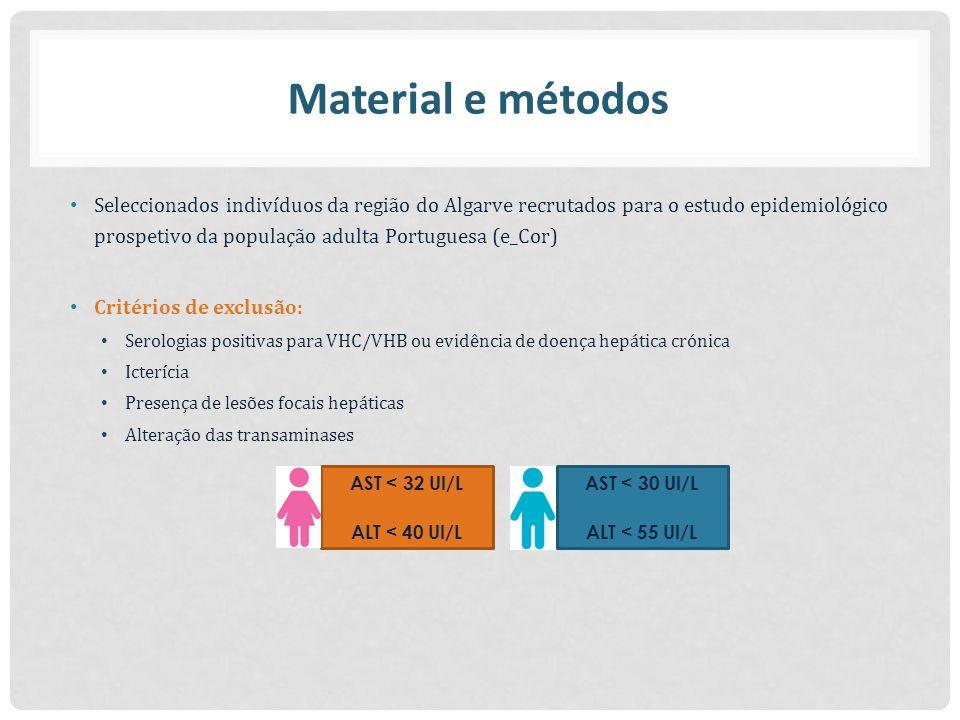 Material e métodos Seleccionados indivíduos da região do Algarve recrutados para o estudo epidemiológico prospetivo da população adulta Portuguesa (e_Cor) Critérios de exclusão: Serologias positivas para VHC/VHB ou evidência de doença hepática crónica Icterícia Presença de lesões focais hepáticas Alteração das transaminases AST < 32 UI/L ALT < 40 UI/L AST < 30 UI/L ALT < 55 UI/L