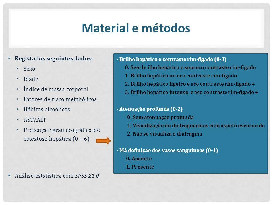 Registados seguintes dados: Sexo Idade Índice de massa corporal Fatores de risco metabólicos Hábitos alcoólicos AST/ALT Presença e grau ecográfico de esteatose hepática (0 – 6) Análise estatística com SPSS 21.0 - Brilho hepático e contraste rim-fígado (0-3) 0.