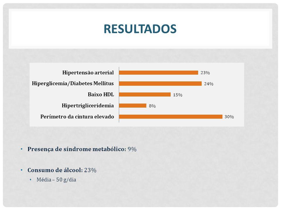Presença de síndrome metabólico: 9% Consumo de álcool: 23% Média – 50 g/dia RESULTADOS