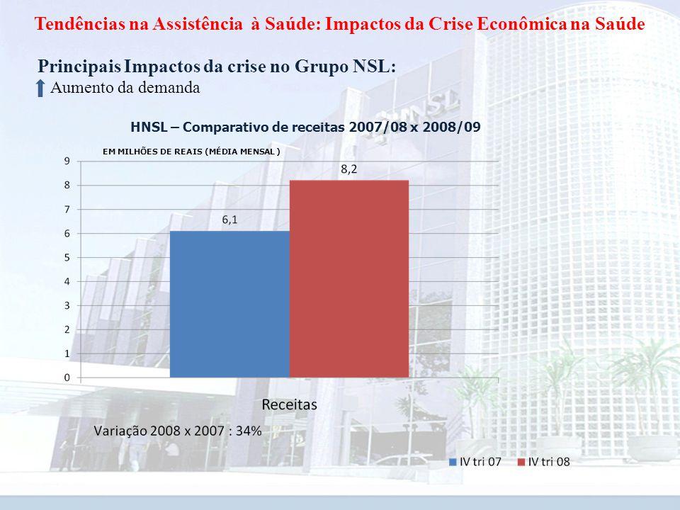 Tendências na Assistência à Saúde: Impactos da Crise Econômica na Saúde EM MILHÕES DE REAIS (MÉDIA MENSAL ) Principais Impactos da crise no Grupo NSL: Aumento da demanda HNSL – Comparativo de receitas 2007/08 x 2008/09