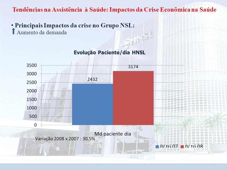 Tendências na Assistência à Saúde: Impactos da Crise Econômica na Saúde Principais Impactos da crise no Grupo NSL: Aumento da demanda Evolução Paciente/dia HNSL