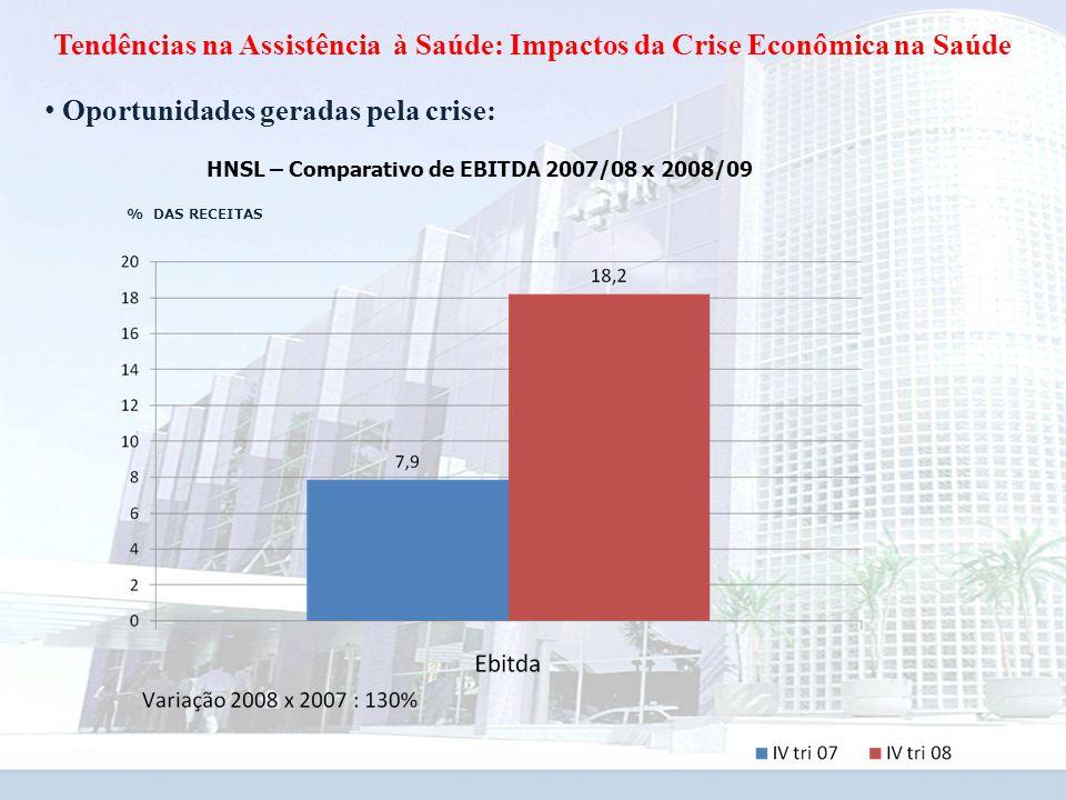 Tendências na Assistência à Saúde: Impactos da Crise Econômica na Saúde Oportunidades geradas pela crise: HNSL – Comparativo de EBITDA 2007/08 x 2008/09 % DAS RECEITAS