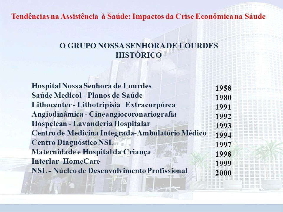 O GRUPO NOSSA SENHORA DE LOURDES HISTÓRICO Hospital Nossa Senhora de Lourdes Saúde Medicol - Planos de Saúde Lithocenter - Lithotripisia Extracorpórea