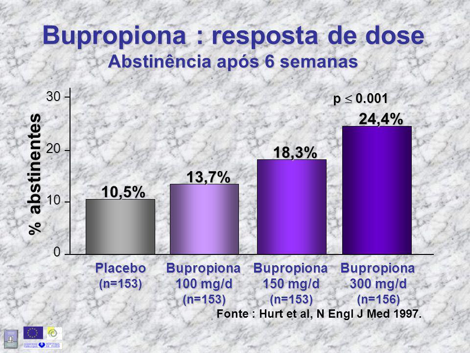 Bupropiona : resposta de dose Abstinência após 6 semanas p  0.001 3020100 Placebo(n=153) 13,7% 18,3% 24,4% 10,5% % abstinentes Bupropiona 300 mg/d (n