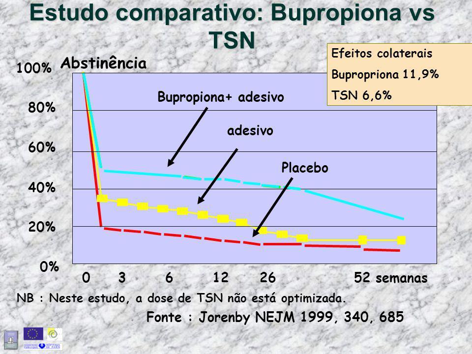 Estudo comparativo: Bupropiona vs TSN Fonte : Jorenby NEJM 1999, 340, 685 NB : Neste estudo, a dose de TSN não está optimizada. 0% 20% 40% 60% 80% 100