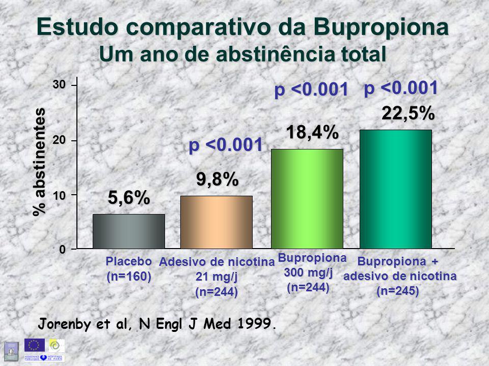 Estudo comparativo da Bupropiona Um ano de abstinência total Jorenby et al, N Engl J Med 1999. % abstinentes 9,8% 18,4% 22,5% 5,6% 3020100 Bupropiona