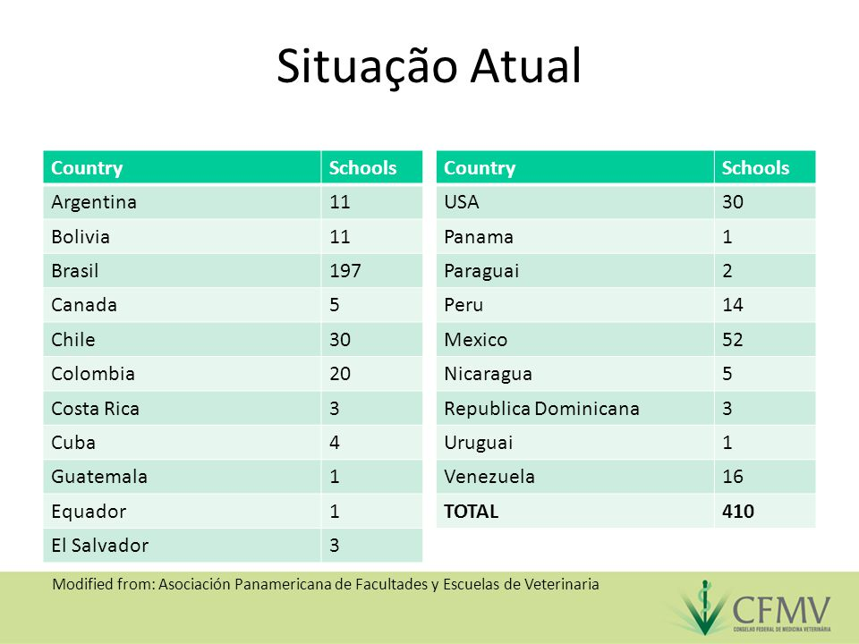 Situação Atual CountrySchools Argentina11 Bolivia11 Brasil197 Canada5 Chile30 Colombia20 Costa Rica3 Cuba4 Guatemala1 Equador1 El Salvador3 CountrySch
