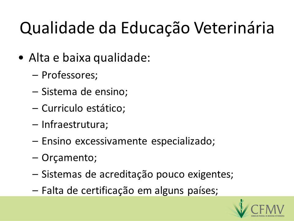 Qualidade da Educação Veterinária Alta e baixa qualidade: –Professores; –Sistema de ensino; –Curriculo estático; –Infraestrutura; –Ensino excessivamen