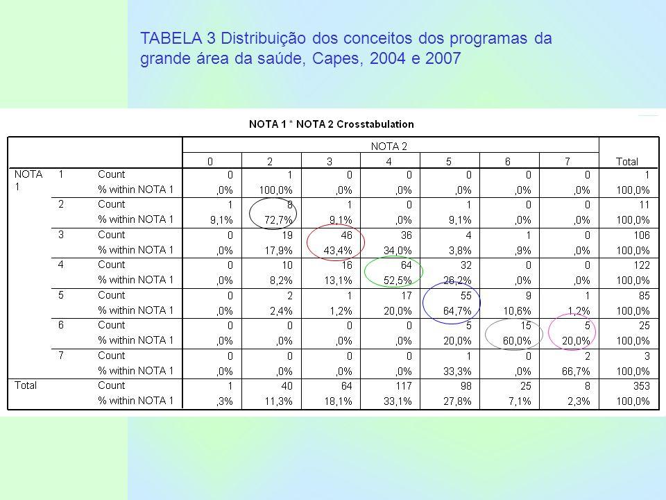 TABELA 3 Distribuição dos conceitos dos programas da grande área da saúde, Capes, 2004 e 2007