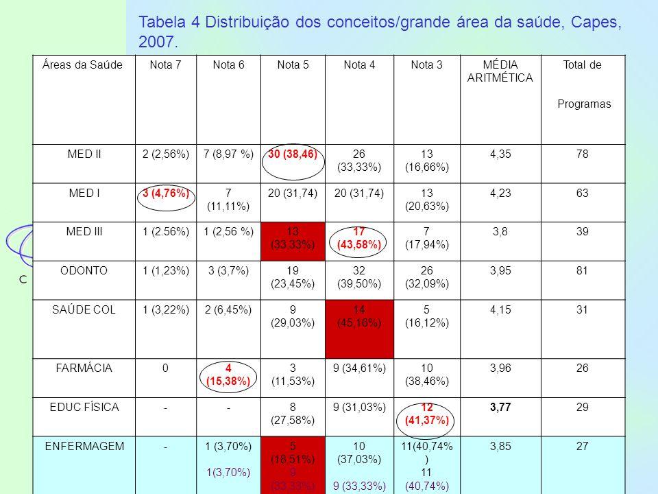 Áreas da SaúdeNota 7Nota 6Nota 5Nota 4Nota 3MÉDIA ARITMÉTICA Total de Programas MED II2 (2,56%)7 (8,97 %)30 (38,46)26 (33,33%) 13 (16,66%) 4,3578 MED I3 (4,76%)7 (11,11%) 20 (31,74) 13 (20,63%) 4,2363 MED III1 (2.56%)1 (2,56 %)13 (33,33%) 17 (43,58%) 7 (17,94%) 3,839 ODONTO1 (1,23%)3 (3,7%)19 (23,45%) 32 (39,50%) 26 (32,09%) 3,9581 SAÚDE COL1 (3,22%)2 (6,45%)9 (29,03%) 14 (45,16%) 5 (16,12%) 4,1531 FARMÁCIA04 (15,38%) 3 (11,53%) 9 (34,61%)10 (38,46%) 3,9626 EDUC FÍSICA--8 (27,58%) 9 (31,03%)12 (41,37%) 3,7729 ENFERMAGEM-1 (3,70%) 5 (18,51%) 9 (33,33%) 10 (37,03%) 9 (33,33%) 11(40,74% ) 3,8527 Tabela 4 Distribuição dos conceitos/grande área da saúde, Capes, 2007.