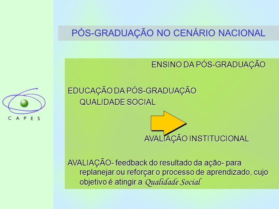 PÓS-GRADUAÇÃO NO CENÁRIO NACIONAL ENSINO DA PÓS-GRADUAÇÃO EDUCAÇÃO DA PÓS-GRADUAÇÃO QUALIDADE SOCIAL AVALIAÇÃO INSTITUCIONAL AVALIAÇÃO INSTITUCIONAL AVALIAÇÃO- feedback do resultado da ação- para replanejar ou reforçar o processo de aprendizado, cujo objetivo é atingir a Qualidade Social