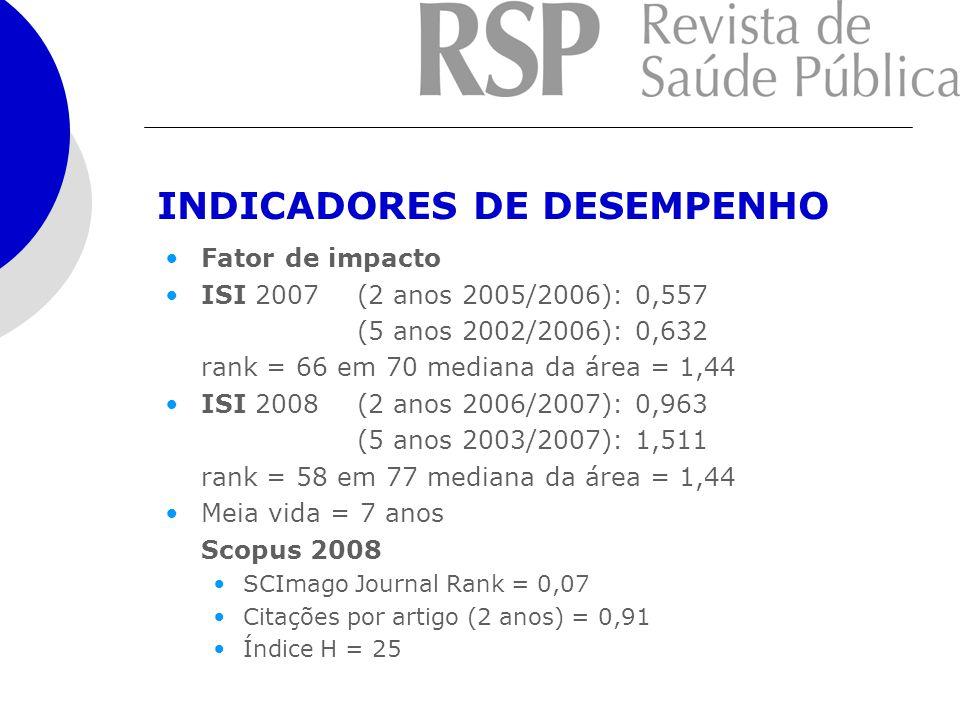 INDICADORES DE DESEMPENHO Fator de impacto ISI 2007 (2 anos 2005/2006): 0,557 (5 anos 2002/2006): 0,632 rank = 66 em 70 mediana da área = 1,44 ISI 2008 (2 anos 2006/2007): 0,963 (5 anos 2003/2007): 1,511 rank = 58 em 77 mediana da área = 1,44 Meia vida = 7 anos Scopus 2008 SCImago Journal Rank = 0,07 Citações por artigo (2 anos) = 0,91 Índice H = 25