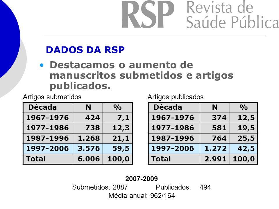 DADOS DA RSP Destacamos o aumento de manuscritos submetidos e artigos publicados. DécadaN% 1967-19764247,1 1977-198673812,3 1987-19961.26821,1 1997-20