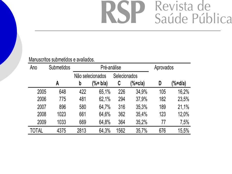 DADOS DA RSP Vários são os fatores que podem explicar esse aumento.