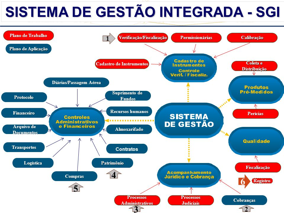 REUNIÃO ITPS-SE JANEIRO - 2014 JANEIRO - 2014 Custos Patrimônio SISTEMA DE GESTÃO INTEGRADA - SGI Transportes Contratos PatrimônioLogística Verificação/FiscalizaçãoPermissionáriasCalibração Cadastro de Instrumentos Compras ProcessosAdministrativosProcessosJudiciais Coleta e Distribuição Perícias Fiscalização Diárias/Passagem Aérea Protocolo Suprimento de Fundos Financeiro Recursos humanos Arquivo de DocumentosAlmoxarifado Plano de Trabalho Plano de Aplicação Cobranças 4 5 3 2 1 6 Registro
