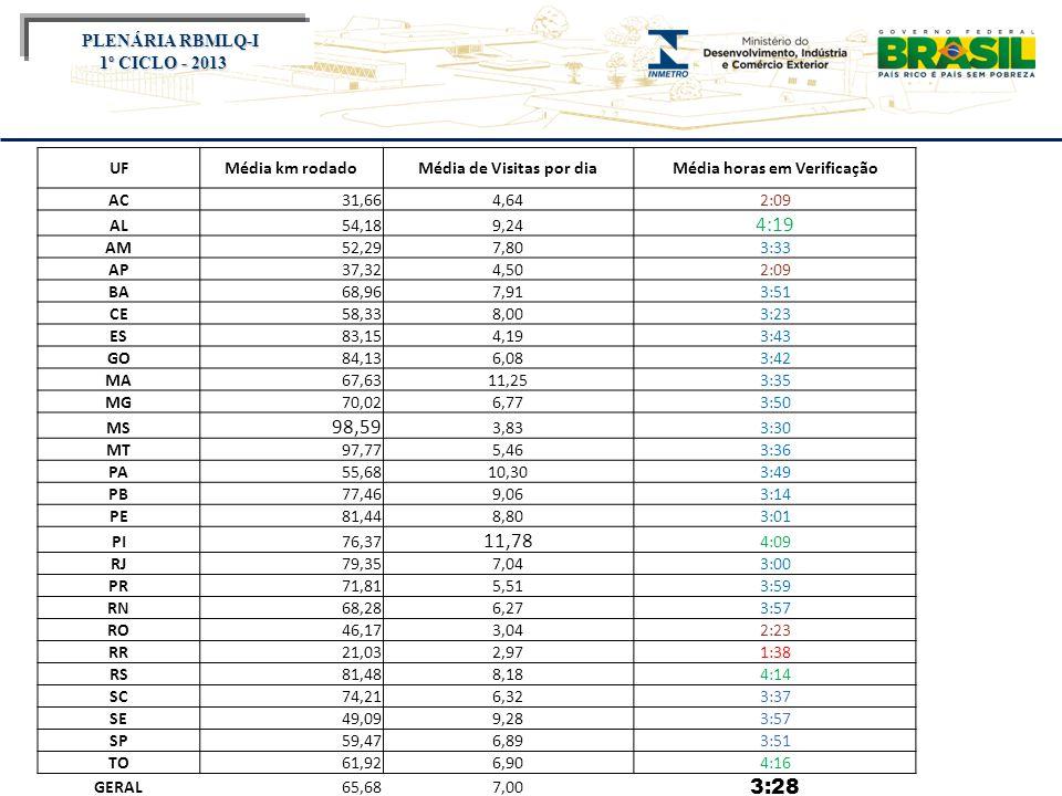 Título do evento PLENÁRIA RBMLQ-I PLENÁRIA RBMLQ-I 1º CICLO - 2014 Autos de Infração: 01/01/20174– 30/04/2014 AP-Alimento a Peso MC-A.de Pesagem de Café BP-IPNA I e II BC-IPNA Comercial ME-IPNA Média BR-IPNA RODO BM-B.Medidora CP-Capacitação CT-Cronotacógrafo MV-Medidas Volume MG-Medidor de Gases MC-Med.