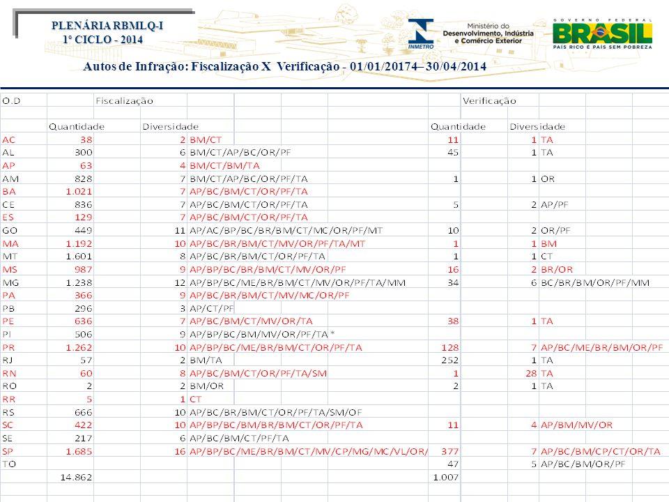 Título do evento PLENÁRIA RBMLQ-I PLENÁRIA RBMLQ-I 1º CICLO - 2014 Autos de Infração: Fiscalização X Verificação - 01/01/20174– 30/04/2014