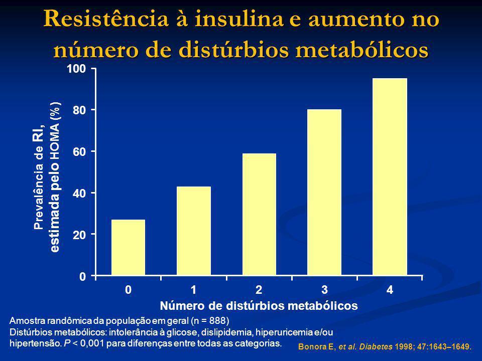 Amostra randômica da população em geral (n = 888) Distúrbios metabólicos: intolerância à glicose, dislipidemia, hiperuricemia e/ou hipertensão. P < 0,
