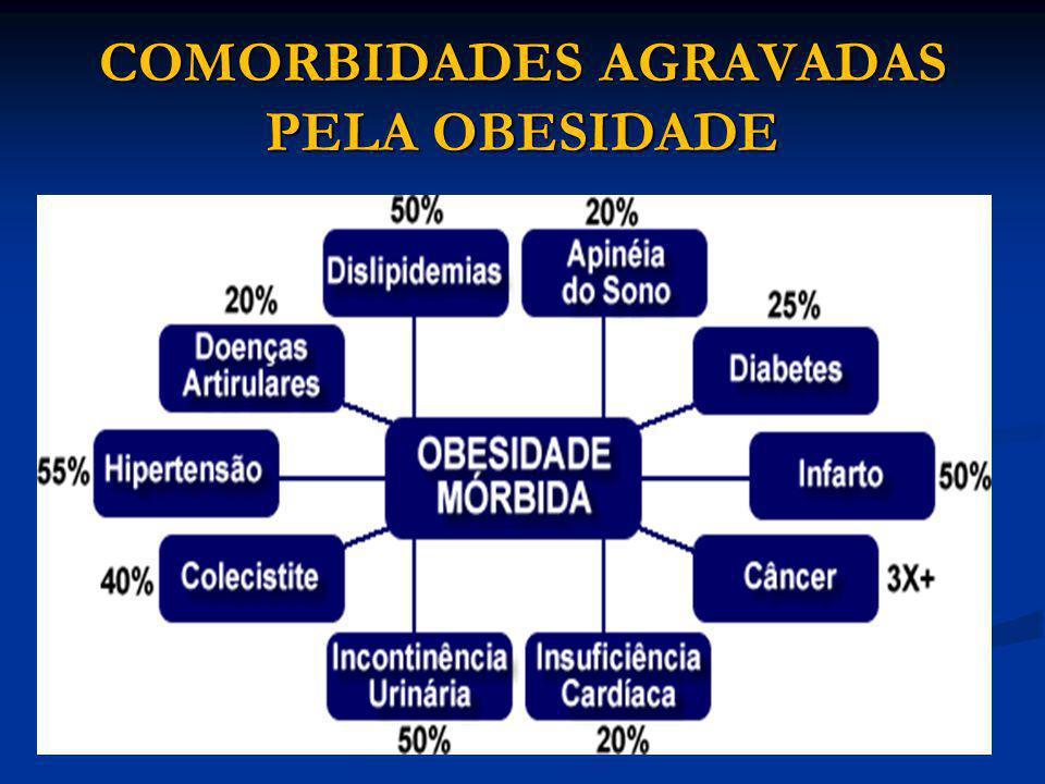 COMORBIDADES AGRAVADAS PELA OBESIDADE
