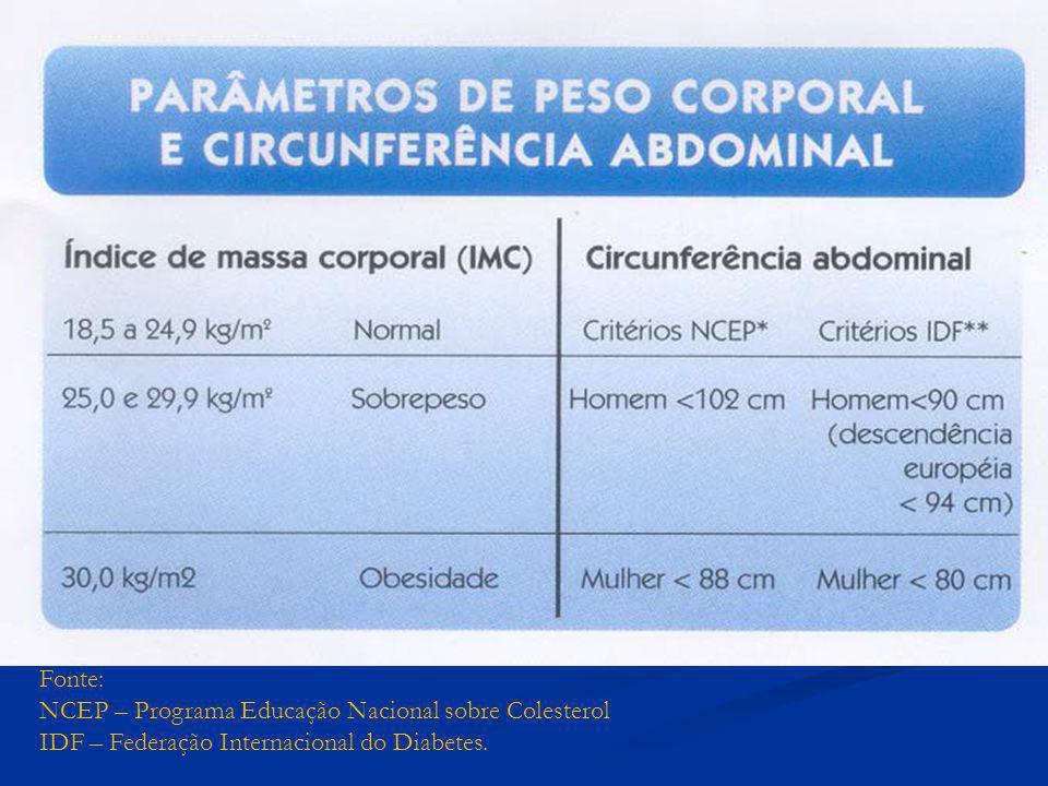 Fonte: NCEP – Programa Educação Nacional sobre Colesterol IDF – Federação Internacional do Diabetes.