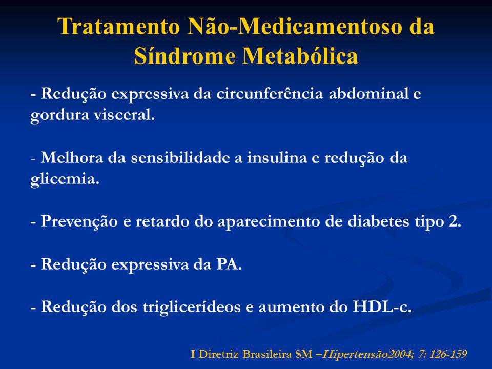 Tratamento Não-Medicamentoso da Síndrome Metabólica - Redução expressiva da circunferência abdominal e gordura visceral. - Melhora da sensibilidade a