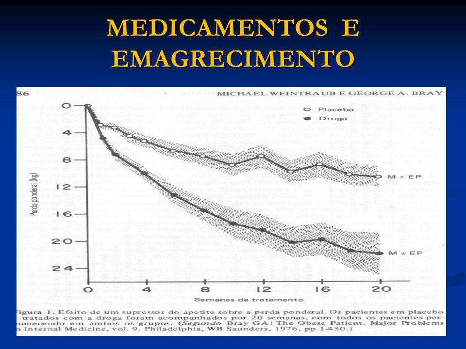 MEDICAMENTOS E EMAGRECIMENTO