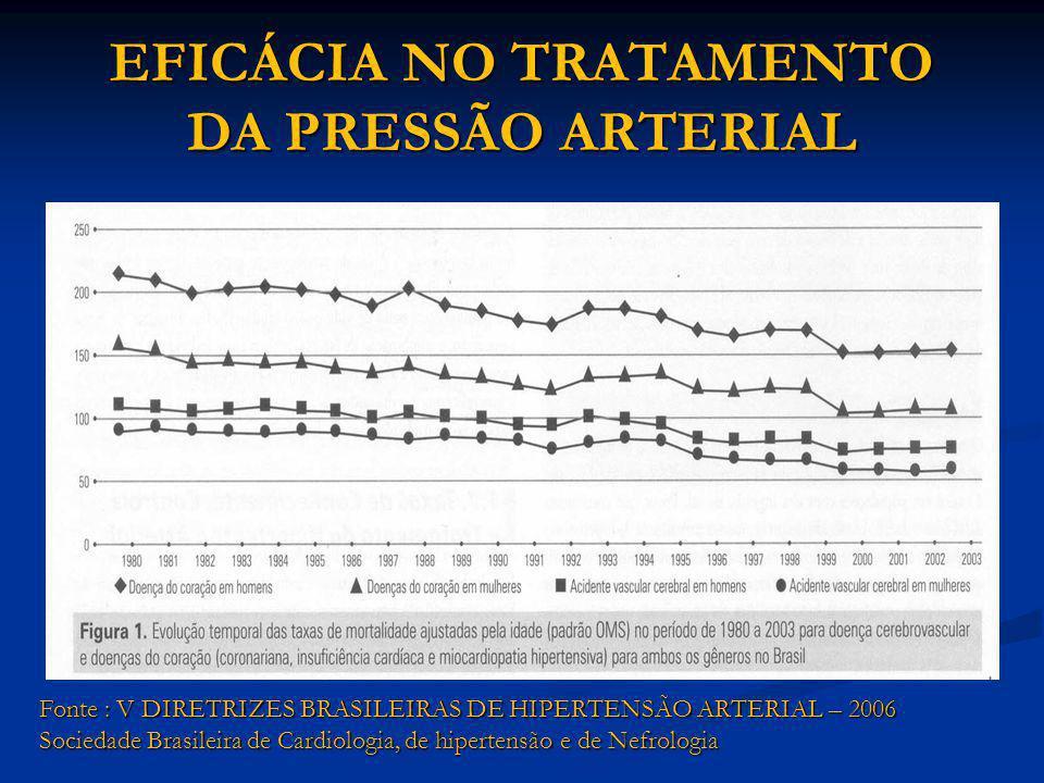 EFICÁCIA NO TRATAMENTO DA PRESSÃO ARTERIAL Fonte : V DIRETRIZES BRASILEIRAS DE HIPERTENSÃO ARTERIAL – 2006 Sociedade Brasileira de Cardiologia, de hip