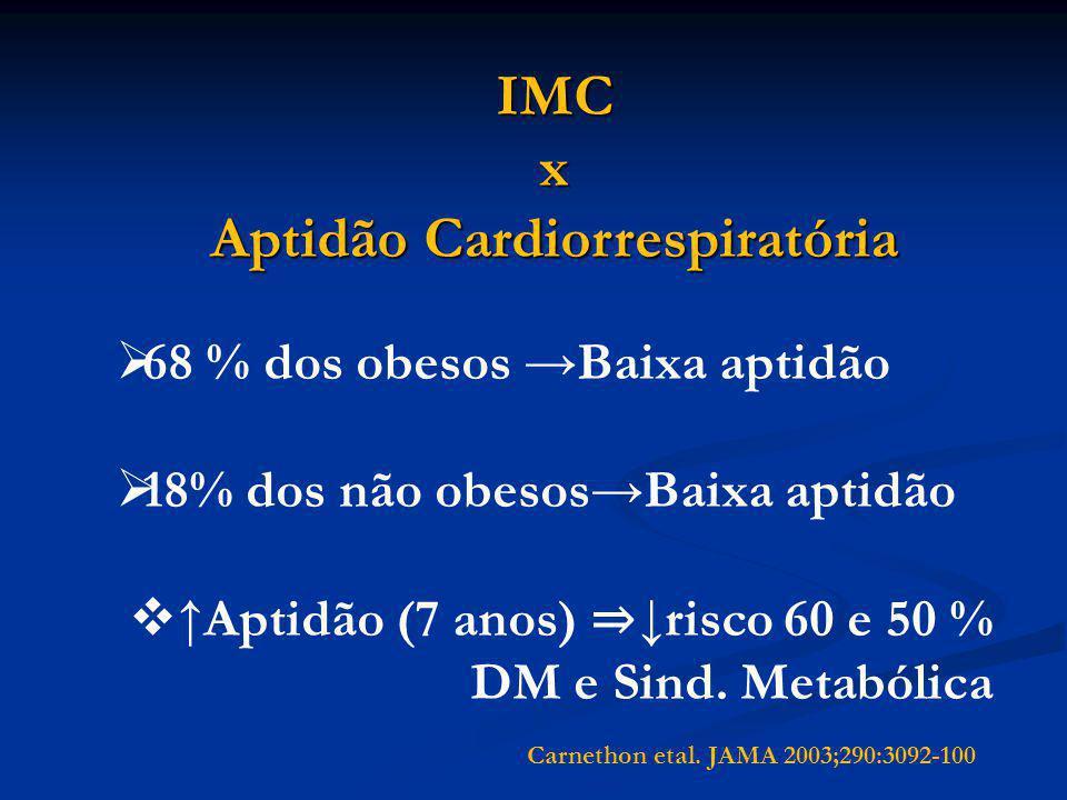 IMCx Aptidão Cardiorrespiratória  68 % dos obesos →Baixa aptidão  18% dos não obesos→Baixa aptidão  ↑Aptidão (7 anos) ⇒ ↓risco 60 e 50 % DM e Sind.