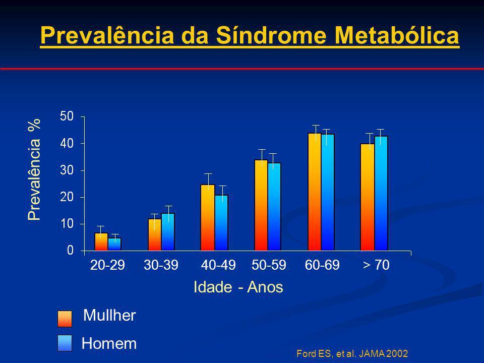 Prevalência da Síndrome Metabólica Ford ES, et al. JAMA 2002 20-2930-3940-4950-5960-69> 70 Idade - Anos Prevalência % Mullher Homem