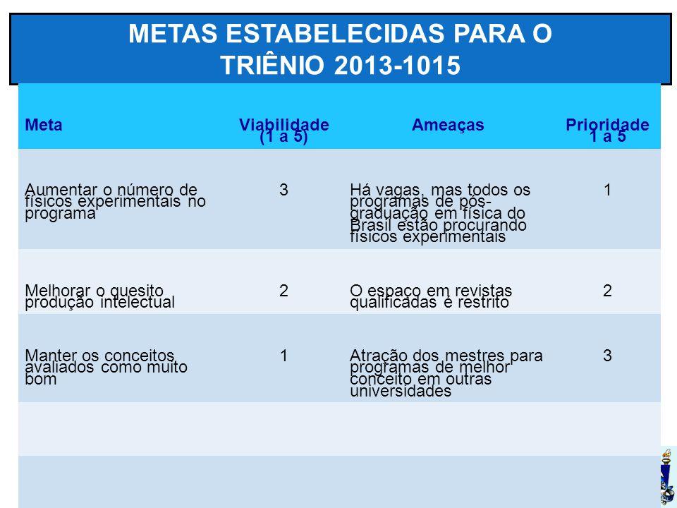 UFSM METAS ESTABELECIDAS PARA O TRIÊNIO 2013-1015 Meta Viabilidade (1 a 5) Ameaças Prioridade 1 a 5 Aumentar o número de físicos experimentais no programa 3 Há vagas, mas todos os programas de pós- graduação em física do Brasil estão procurando físicos experimentais 1 Melhorar o quesito produção intelectual 2 O espaço em revistas qualificadas é restrito 2 Manter os conceitos avaliados como muito bom 1 Atração dos mestres para programas de melhor conceito em outras universidades 3