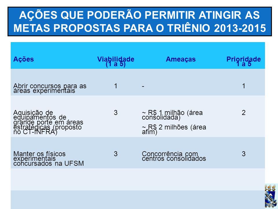 UFSM AÇÕES QUE PODERÃO PERMITIR ATINGIR AS METAS PROPOSTAS PARA O TRIÊNIO 2013-2015 Ações Viabilidade (1 a 5) Ameaças Prioridade 1 a 5 Abrir concursos para as áreas experimentais 1-1 Aquisição de equipamentos de grande porte em áreas estratégicas (proposto no CT-INFRA) 3 ~ R$ 1 milhão (área consolidada) ~ R$ 2 milhões (área afim) 2 Manter os físicos experimentais concursados na UFSM 3 Concorrência com centros consolidados 3