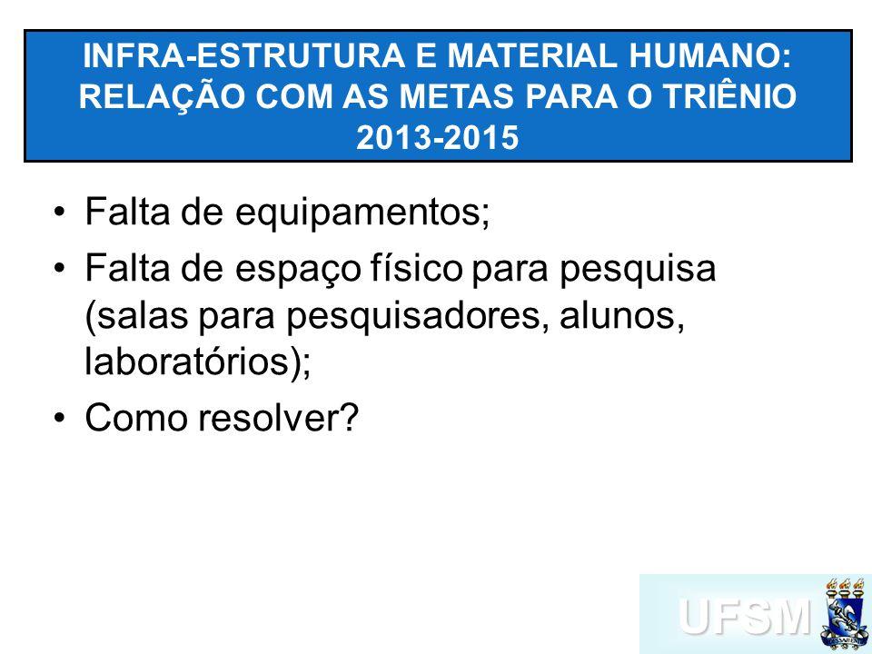UFSM INFRA-ESTRUTURA E MATERIAL HUMANO: RELAÇÃO COM AS METAS PARA O TRIÊNIO 2013-2015 Falta de equipamentos; Falta de espaço físico para pesquisa (salas para pesquisadores, alunos, laboratórios); Como resolver